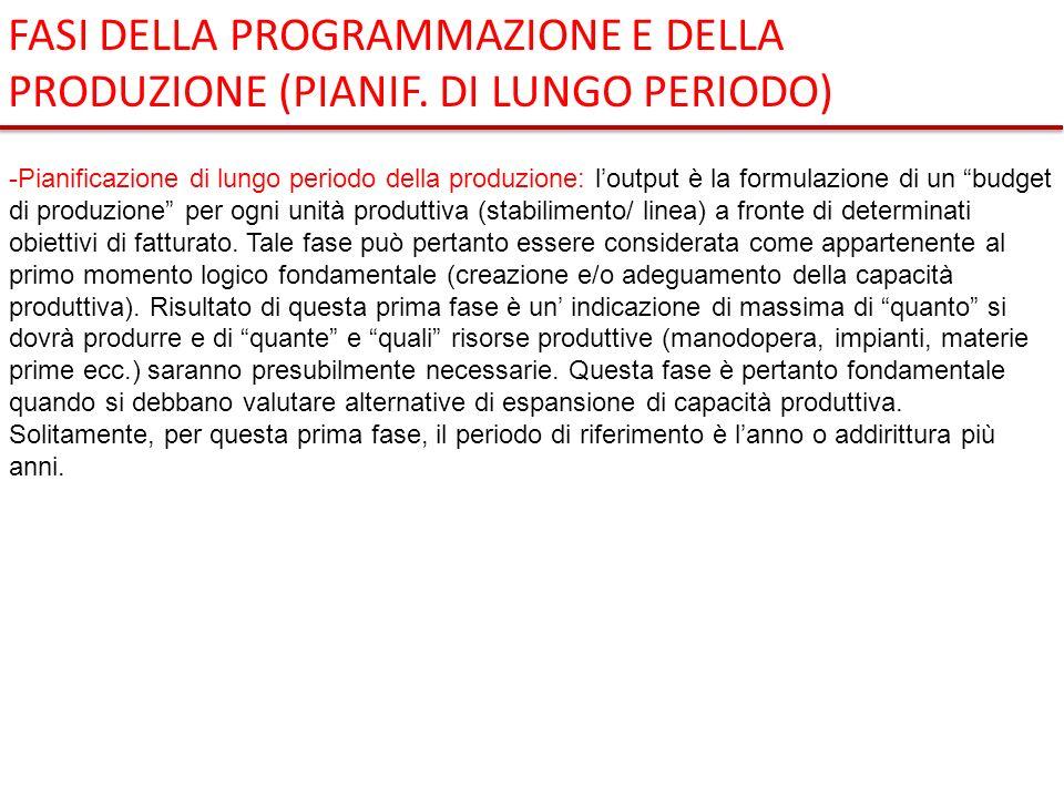 FASI DELLA PROGRAMMAZIONE E DELLA PRODUZIONE (PIANIF. DI LUNGO PERIODO)