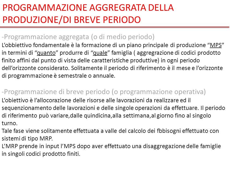 PROGRAMMAZIONE AGGREGRATA DELLA PRODUZIONE/DI BREVE PERIODO