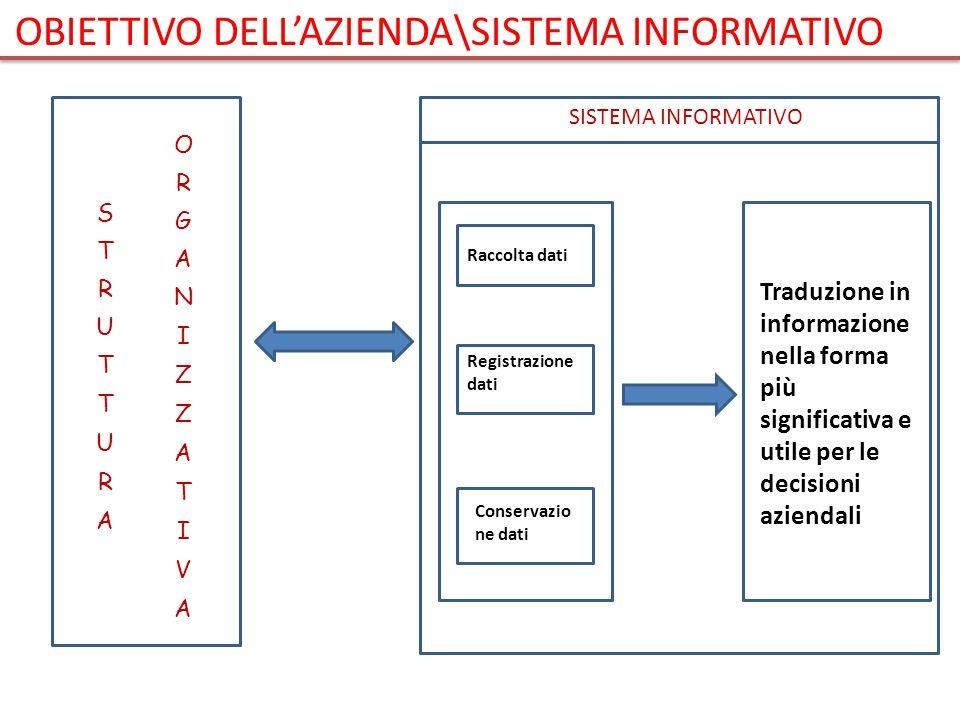 OBIETTIVO DELL'AZIENDA\SISTEMA INFORMATIVO