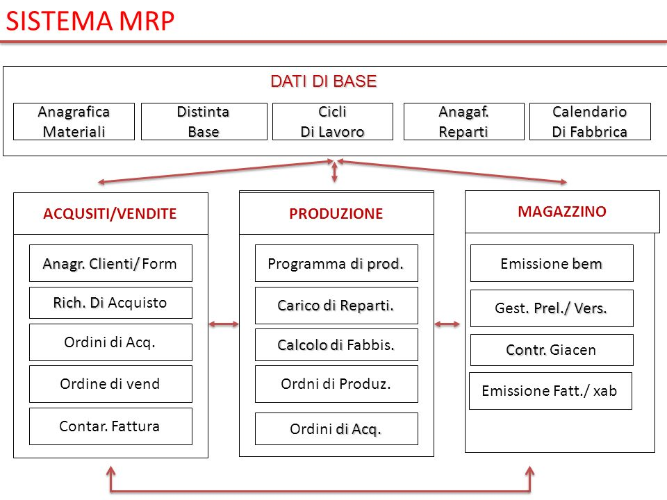 SISTEMA MRP DATI DI BASE Anagrafica Materiali Distinta Base Cicli