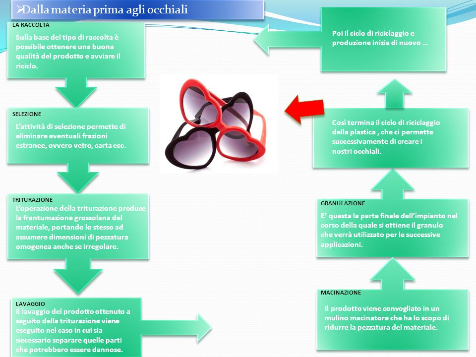 Dalla materia prima agli occhiali