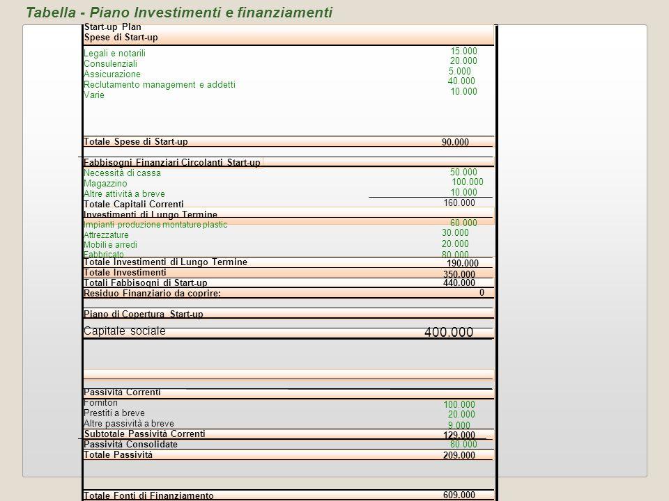2828 Tabella - Piano Investimenti e finanziamenti 400.000