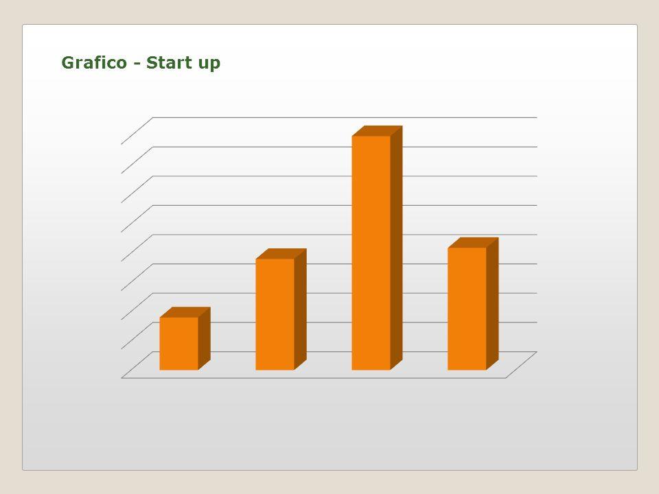 Grafico - Start up