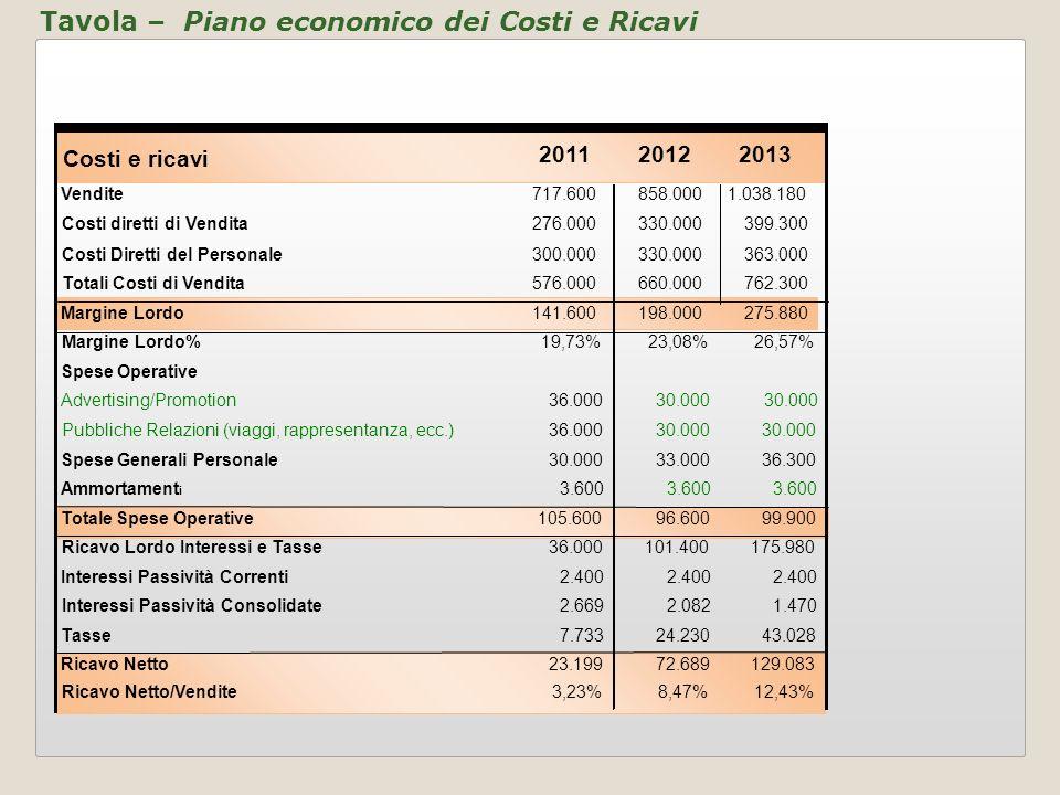 Tavola – Piano economico dei Costi e Ricavi