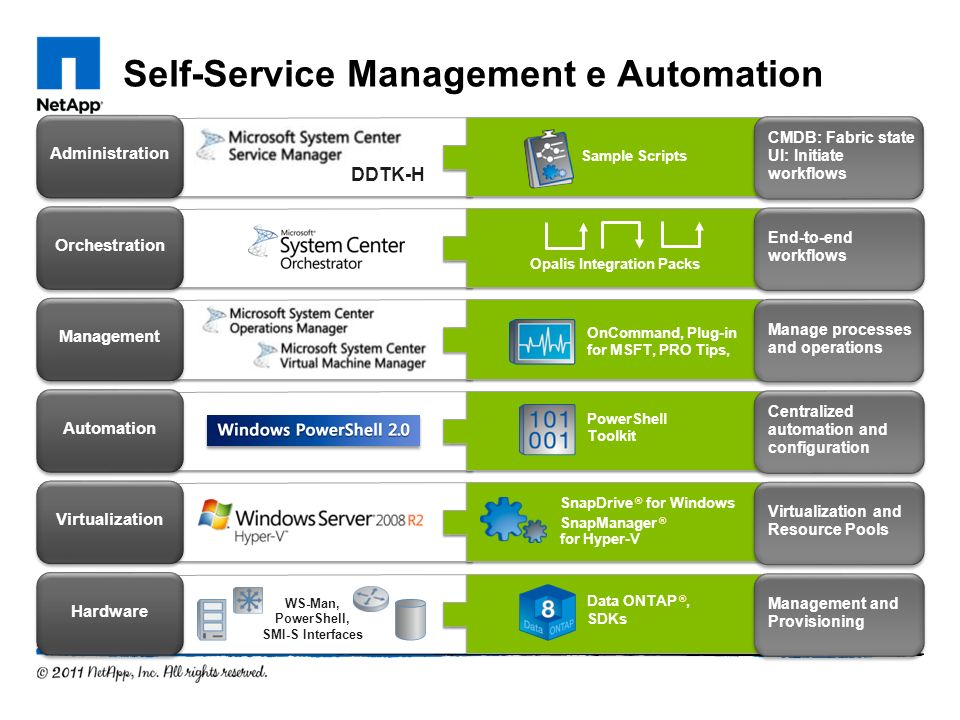 Self-Service Management e Automation