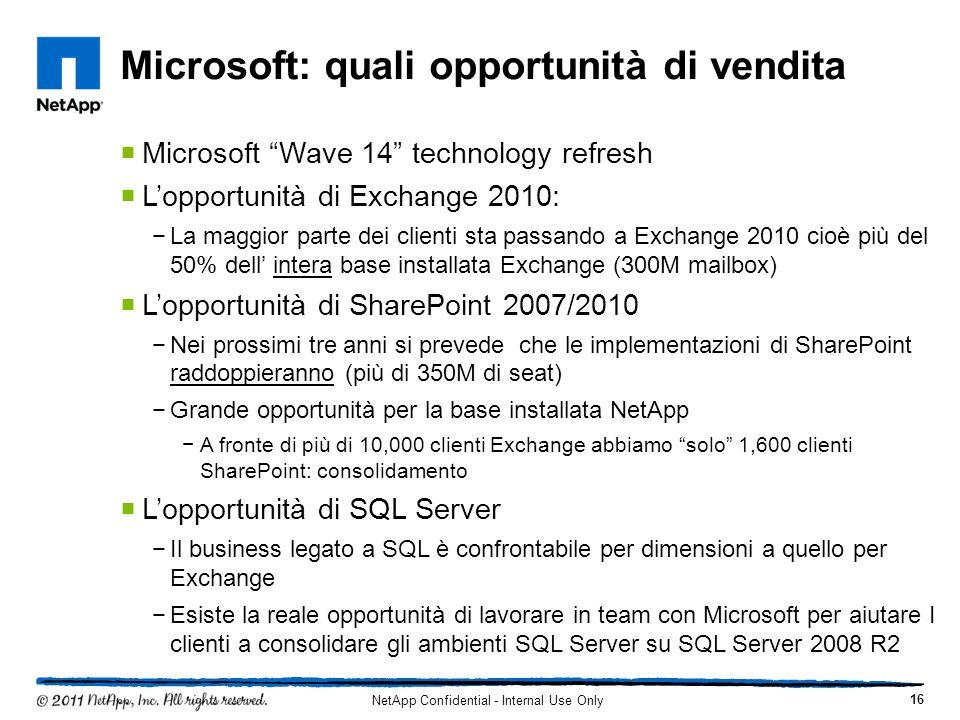 Microsoft: quali opportunità di vendita