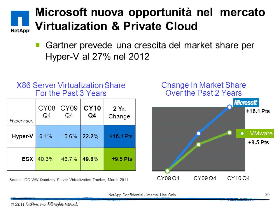 Microsoft nuova opportunità nel mercato Virtualization & Private Cloud
