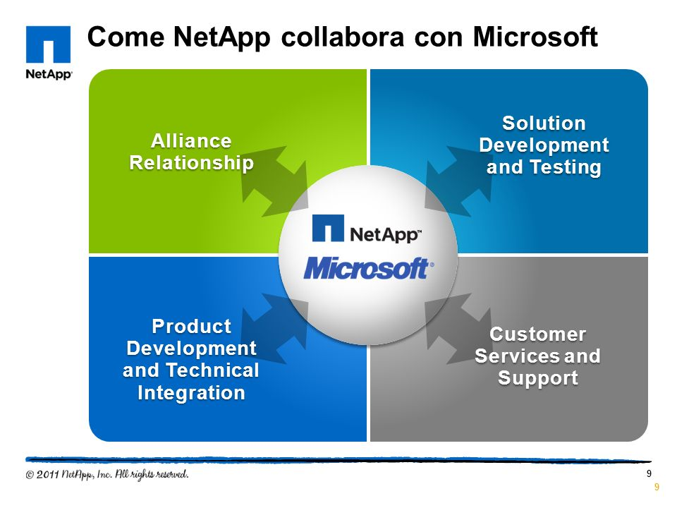 Come NetApp collabora con Microsoft