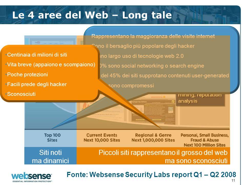 Le 4 aree del Web – Long tale