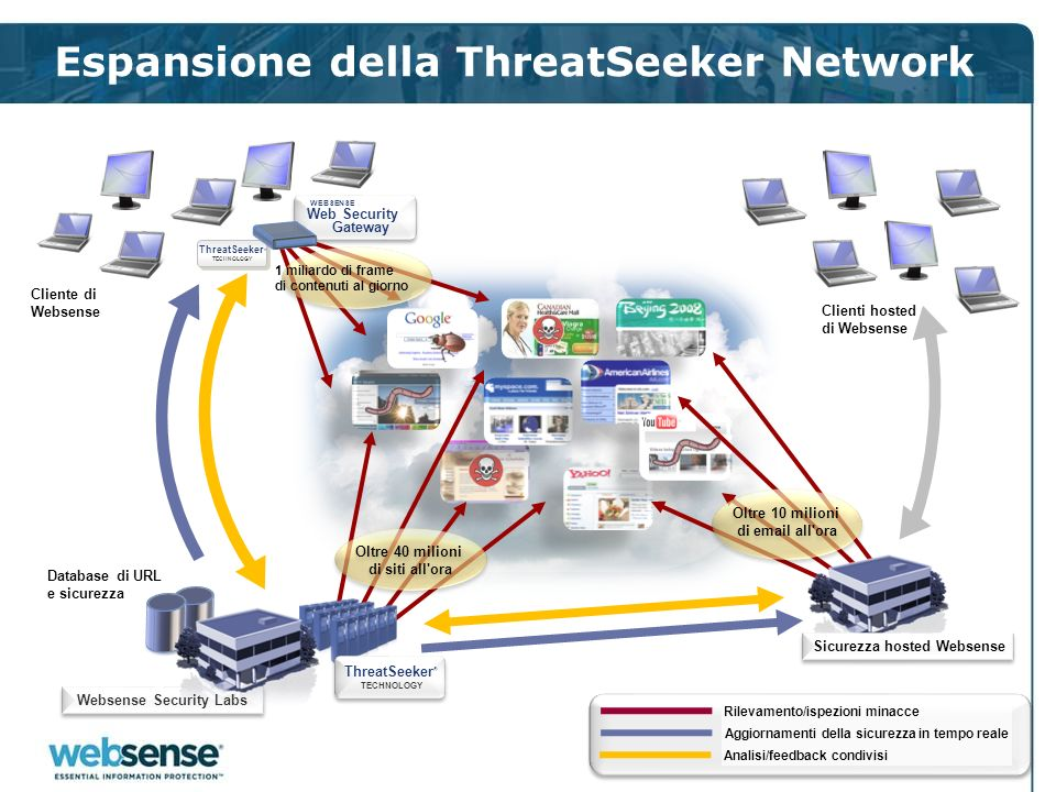 Espansione della ThreatSeeker Network