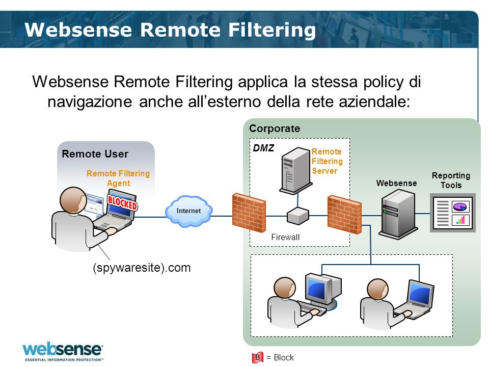 Websense Remote Filtering