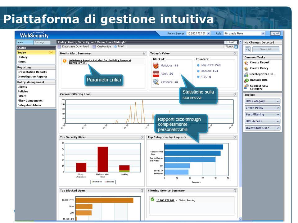 Piattaforma di gestione intuitiva
