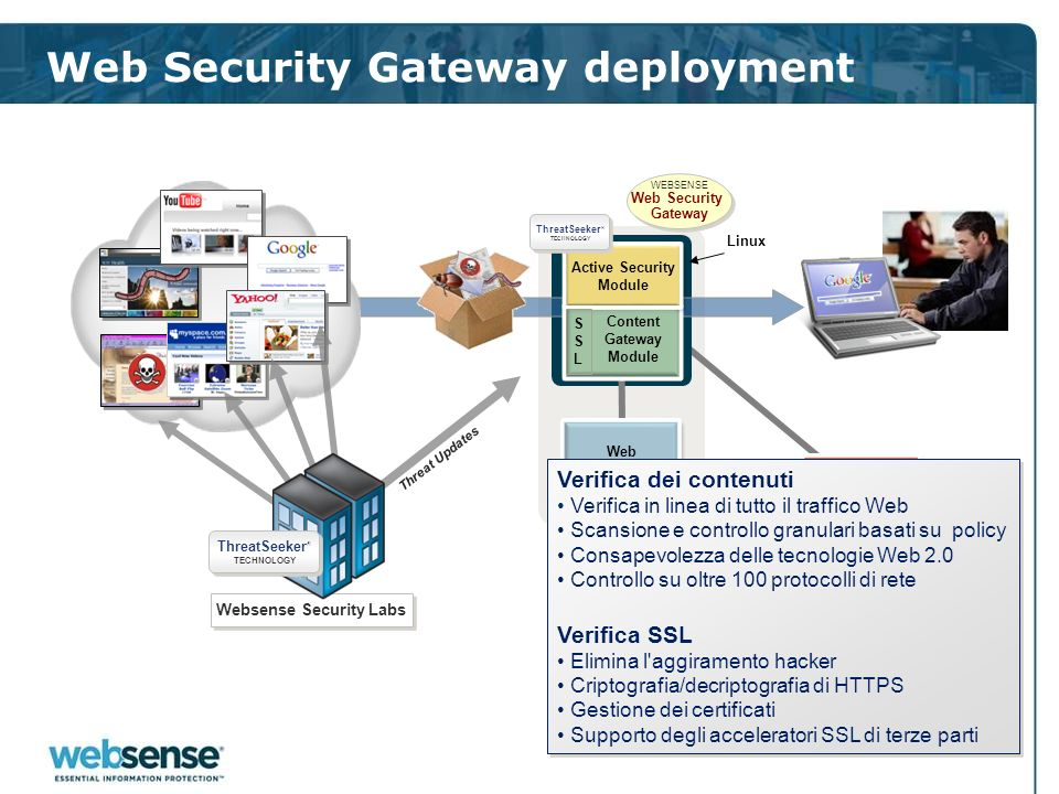 Web Security Gateway deployment