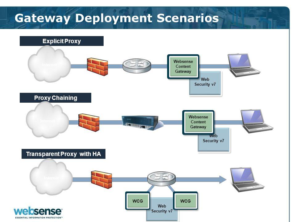 Gateway Deployment Scenarios