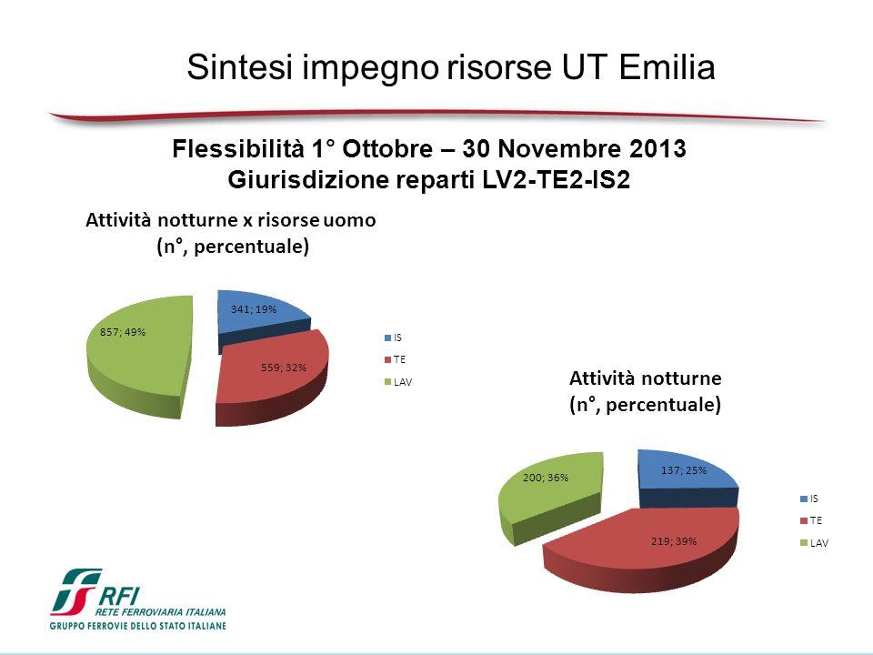 Sintesi impegno risorse UT Emilia