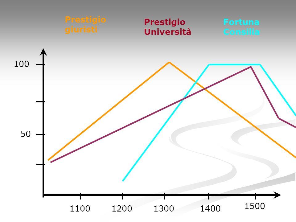 Prestigio giuristi Prestigio Università Fortuna Consilia 100 50 1500 1100 1200 1300 1400
