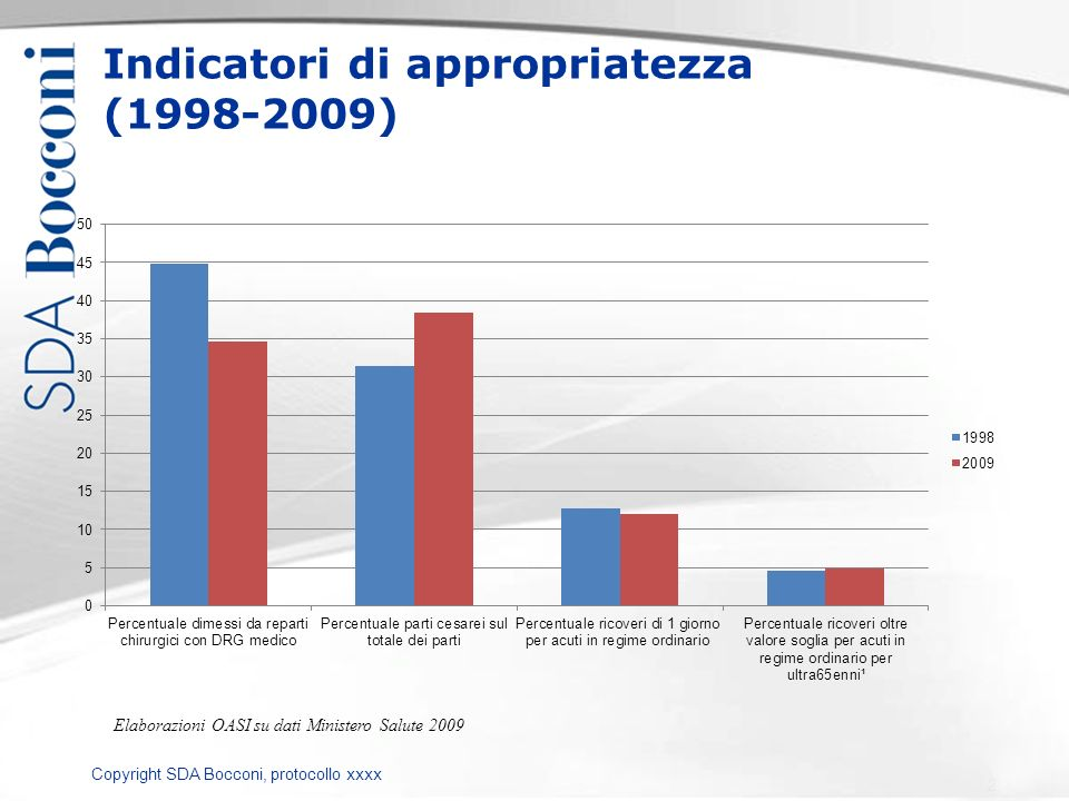 Indicatori di appropriatezza (1998-2009)