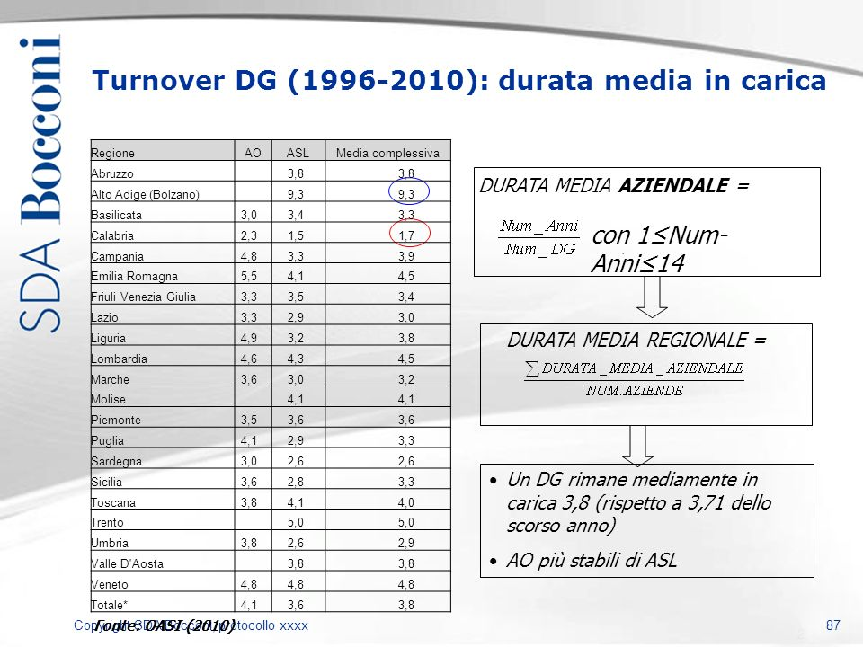 Turnover DG (1996-2010): durata media in carica