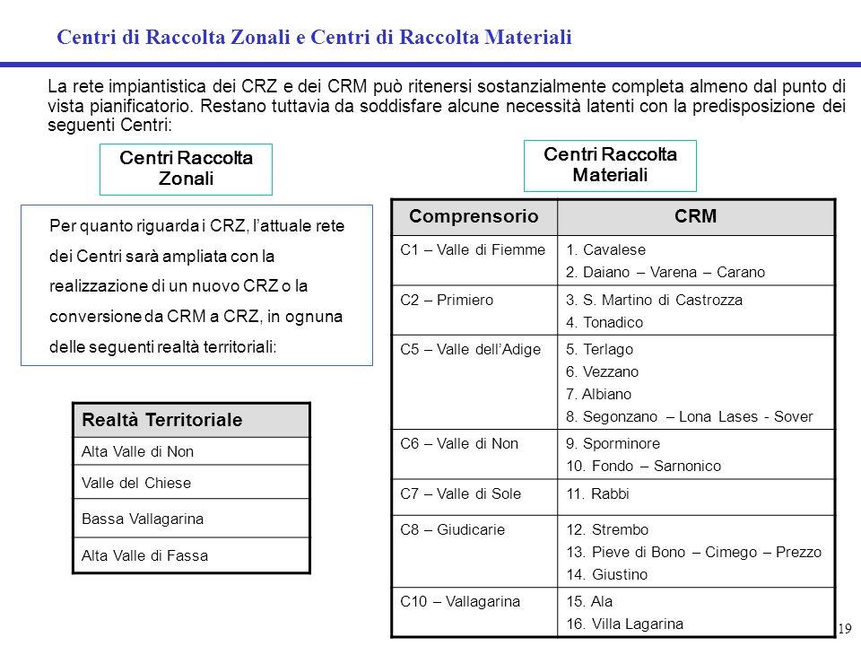 Centri di Raccolta Zonali e Centri di Raccolta Materiali
