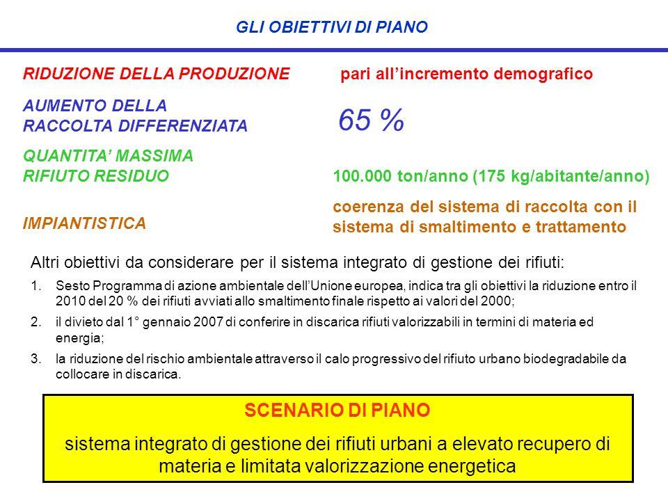 GLI OBIETTIVI DI PIANO RIDUZIONE DELLA PRODUZIONE. pari all'incremento demografico. AUMENTO DELLA.