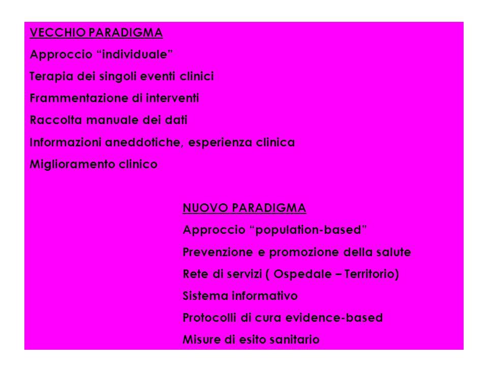 VECCHIO PARADIGMA Approccio individuale Terapia dei singoli eventi clinici. Frammentazione di interventi.