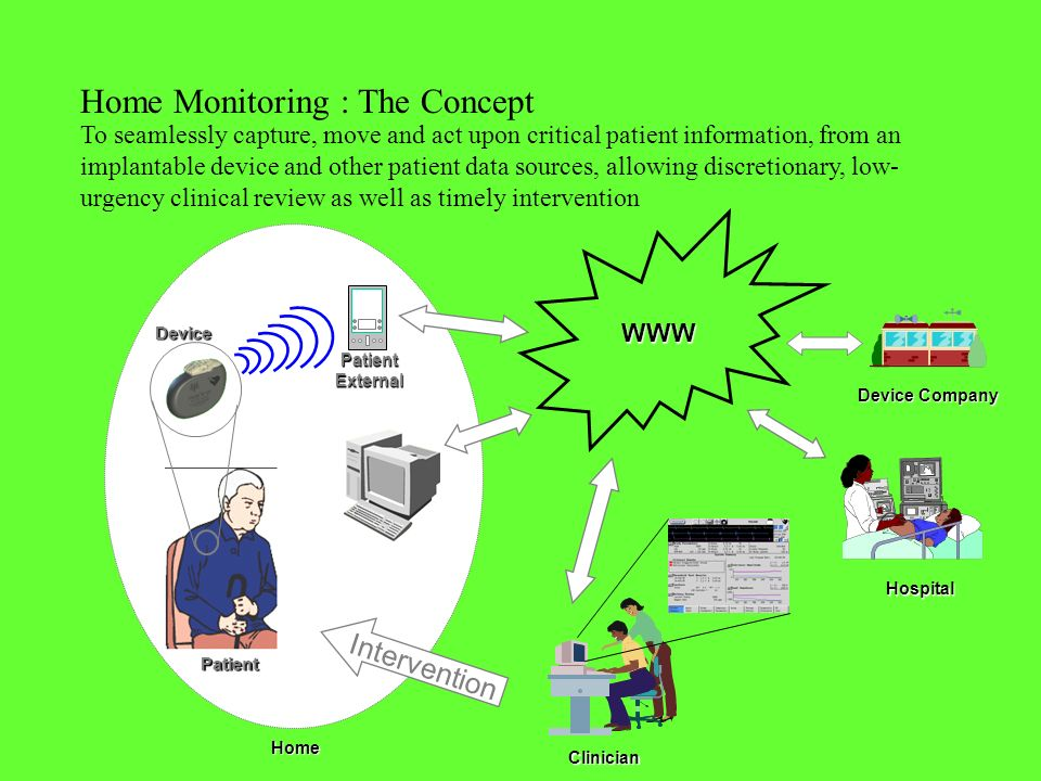 Home Monitoring : The Concept