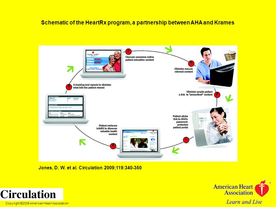 Schematic of the HeartRx program, a partnership between AHA and Krames