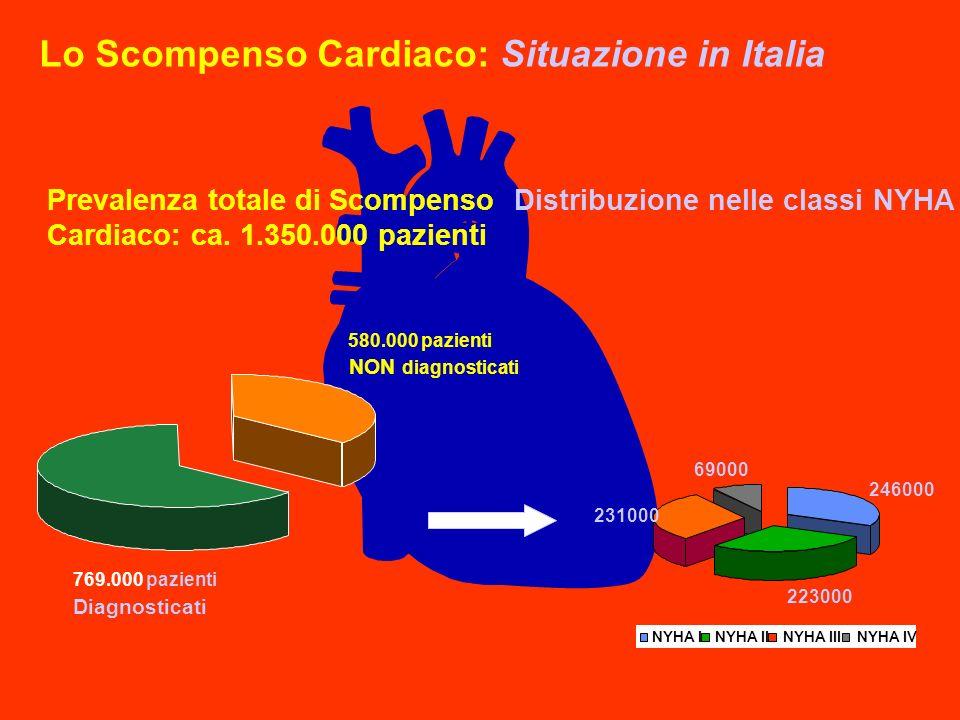 Lo Scompenso Cardiaco: Situazione in Italia