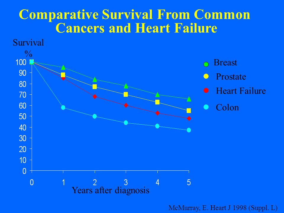 Comparative Survival From Common Cancers and Heart Failure