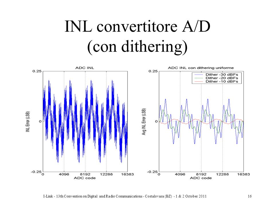 INL convertitore A/D (con dithering)