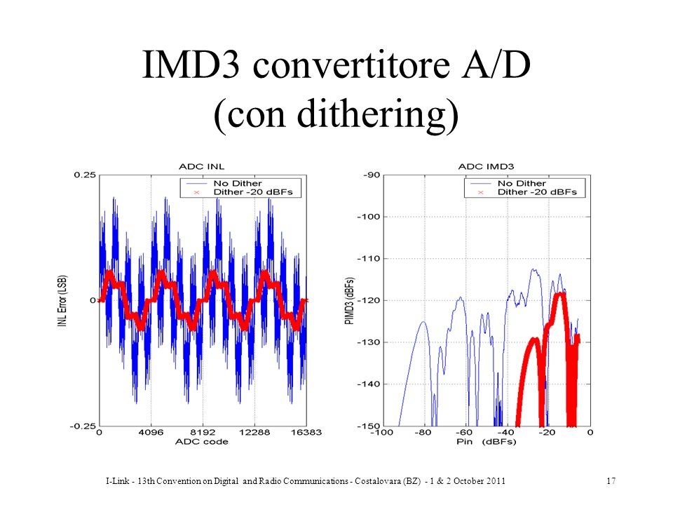 IMD3 convertitore A/D (con dithering)