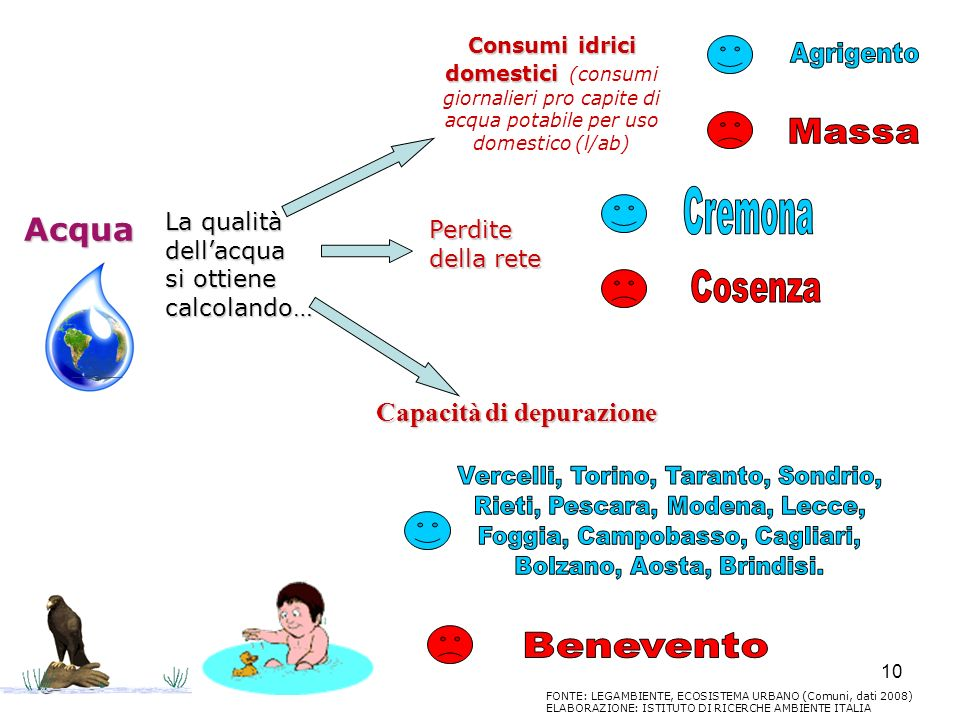 Acqua Capacità di depurazione Agrigento Massa Cremona