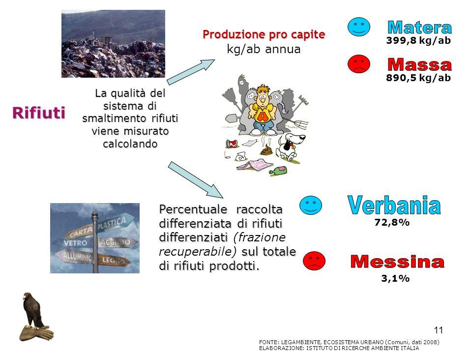 Produzione pro capite kg/ab annua