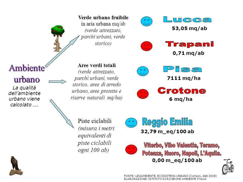 Ambiente urbano Lucca Trapani Pisa Crotone