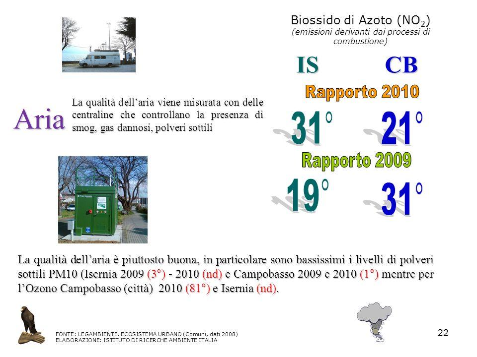 Biossido di Azoto (NO2) (emissioni derivanti dai processi di combustione)