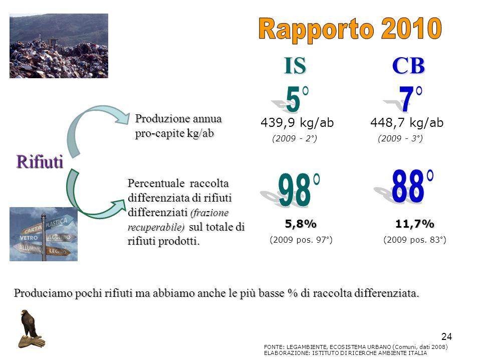 IS CB 5° 7° 88° 98° Rifiuti Rapporto 2010