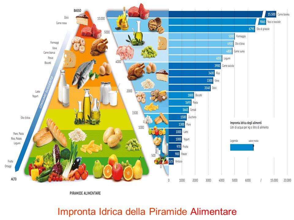 Impronta Idrica della Piramide Alimentare