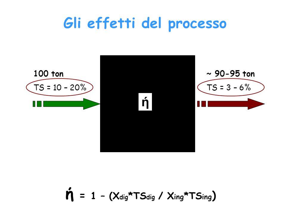 Gli effetti del processo ή = 1 – (Xdig*TSdig / Xing*TSing)