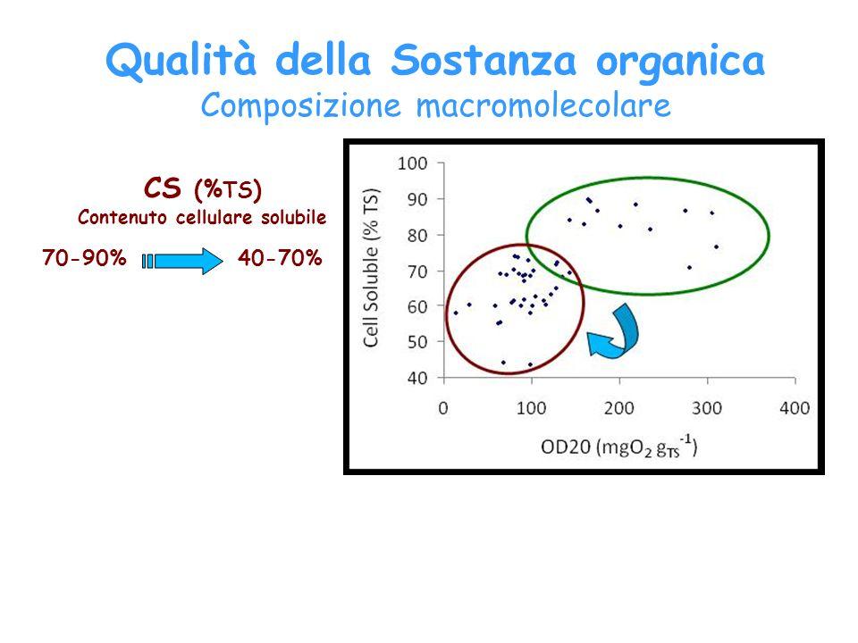 Qualità della Sostanza organica CS (%TS) Contenuto cellulare solubile