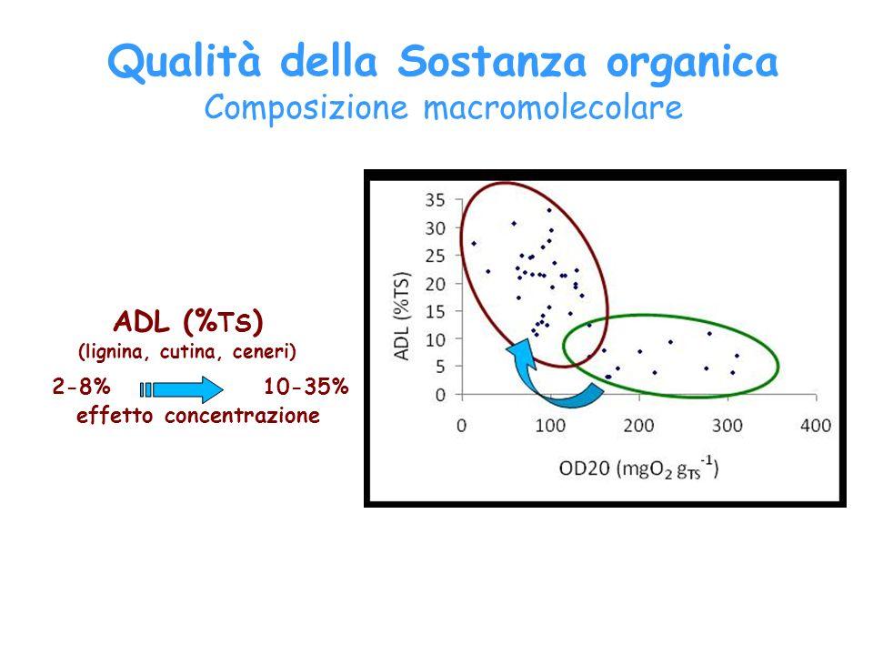 Qualità della Sostanza organica