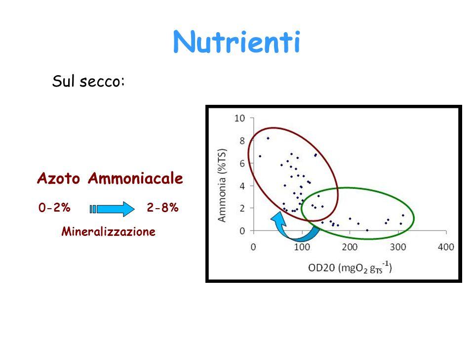 Nutrienti Sul secco: Azoto Ammoniacale 0-2% 2-8% Mineralizzazione