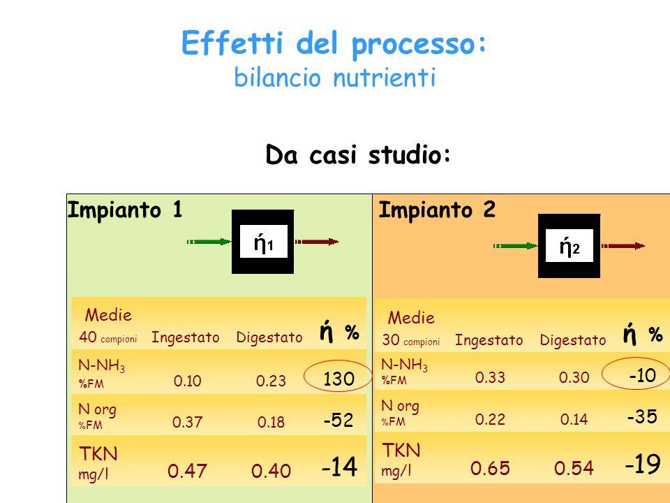 Effetti del processo: bilancio nutrienti ή % ή % Da casi studio: -19