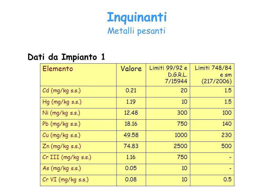 Inquinanti Metalli pesanti Dati da Impianto 1 Valore Elemento 0.5 10