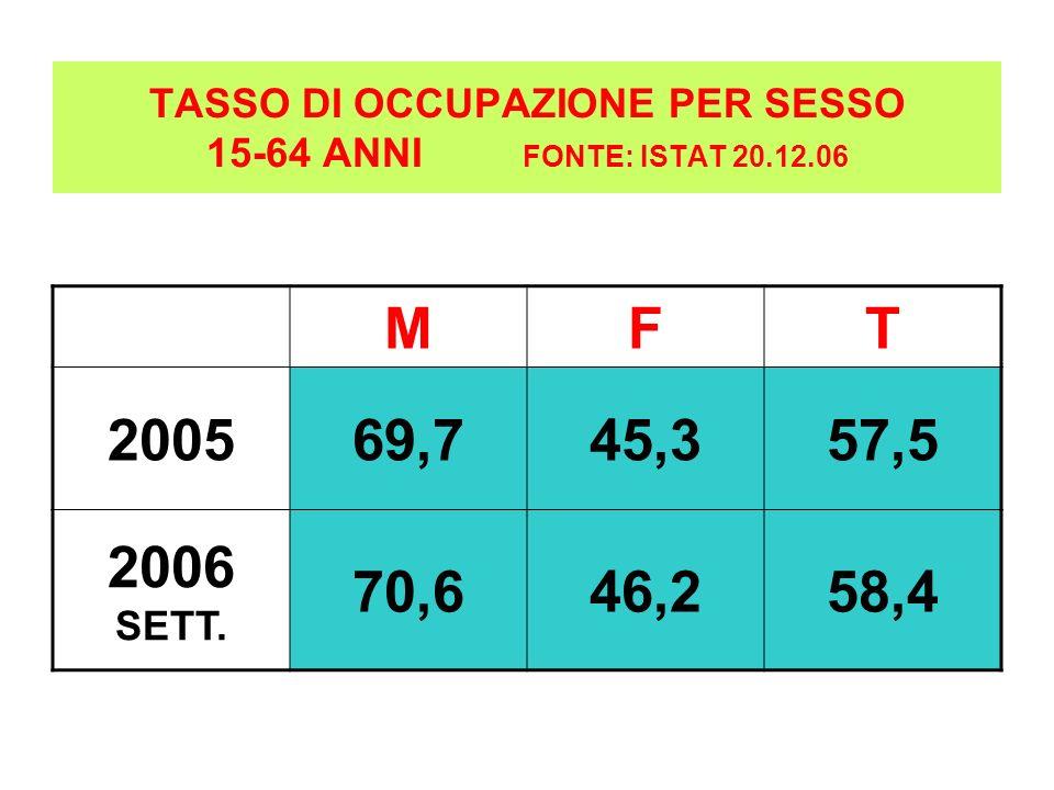TASSO DI OCCUPAZIONE PER SESSO 15-64 ANNI FONTE: ISTAT 20.12.06