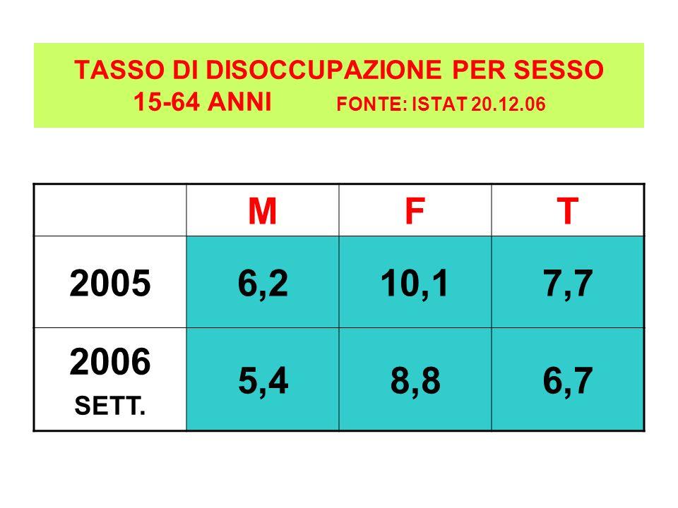 TASSO DI DISOCCUPAZIONE PER SESSO 15-64 ANNI FONTE: ISTAT 20.12.06