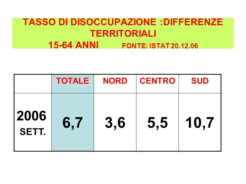 TASSO DI DISOCCUPAZIONE :DIFFERENZE TERRITORIALI 15-64 ANNI