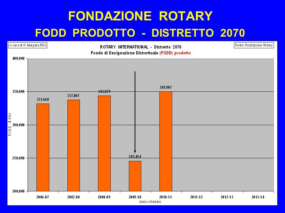FONDAZIONE ROTARY FODD PRODOTTO - DISTRETTO 2070