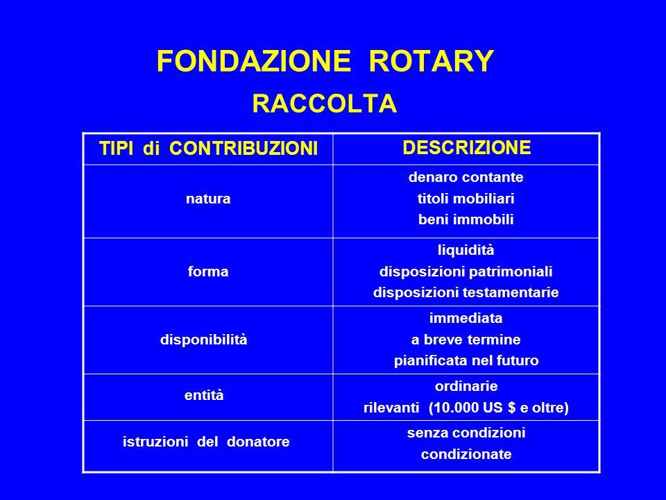 FONDAZIONE ROTARY RACCOLTA
