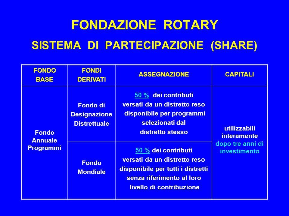 FONDAZIONE ROTARY SISTEMA DI PARTECIPAZIONE (SHARE)