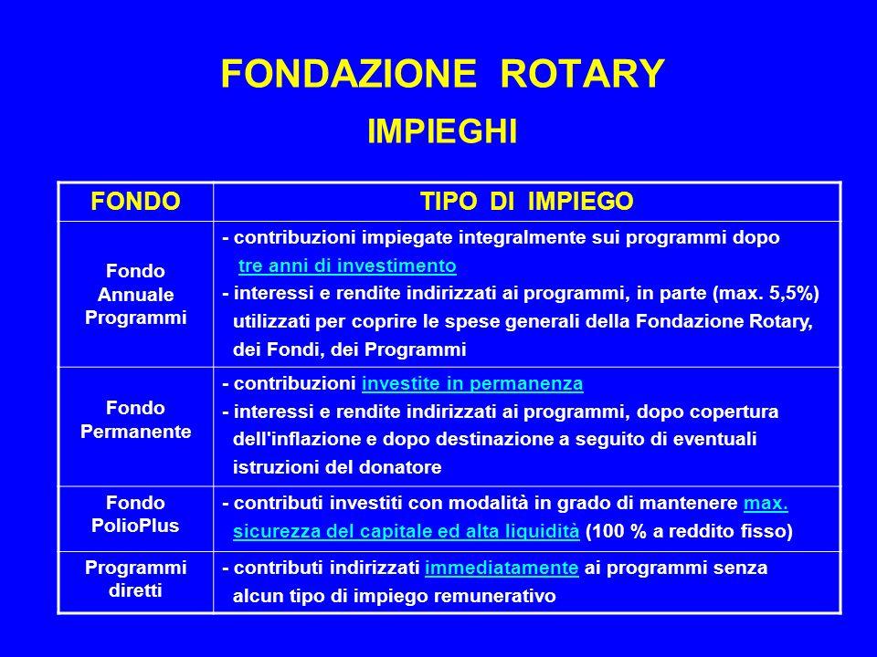 FONDAZIONE ROTARY IMPIEGHI